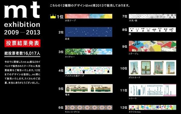 Mt exhibition 2009 2013 投票結果発表 | EVENT | マスキングテープ mt masking tape